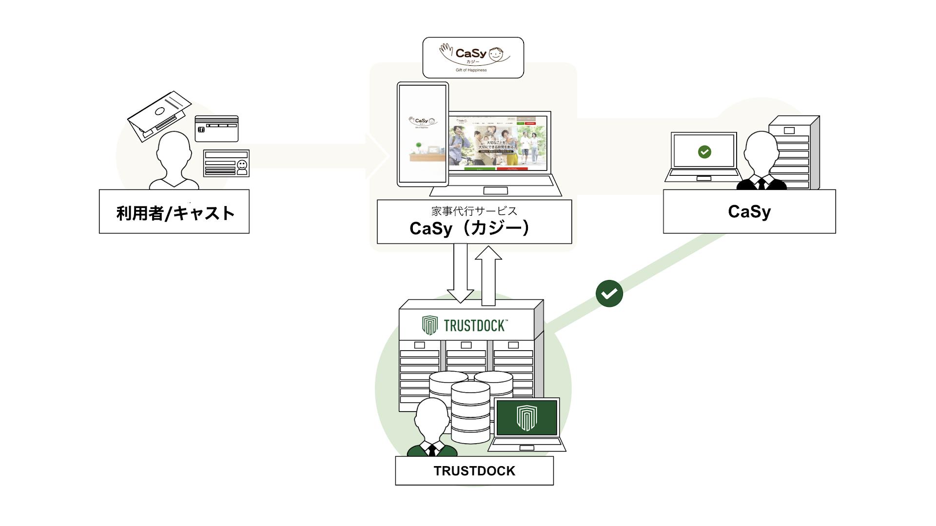 家事代行のCaSyと本人確認APIのTRUSTDOCK、本人確認業務で提携開始